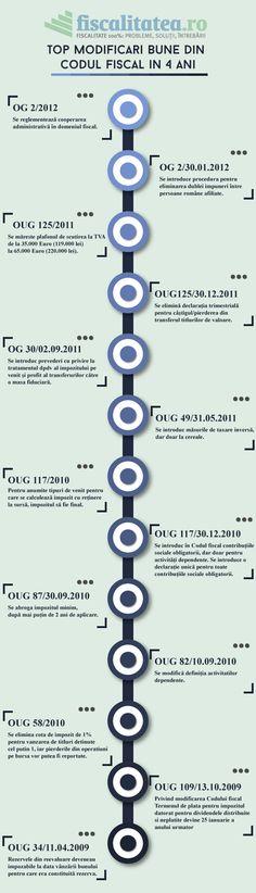 Top modificari bune din Codul fiscal in 4 ani