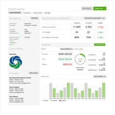 Uma visão geral e detalhada do cliente ajuda a avaliar os KPIs