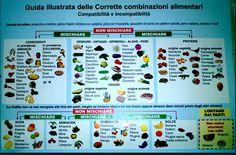 Le regole sulla compatibilità dei cibi e sulle combinazioni alimentari corrette. Abbinamenti alimentari per dimagrire.
