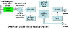 variable speed regulator for turbine — Rambler/images
