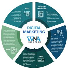 WNA Infotech is an innovative creators of a wide array of rich Website, App, and Marketing services. Our motto is to complete your services within deadlines wit. Seo Marketing, Digital Marketing Services, Seo Services, Content Marketing, Web Design Firm, Web Design Services, Best Seo Company, Wordpress Website Design, Ecommerce Solutions