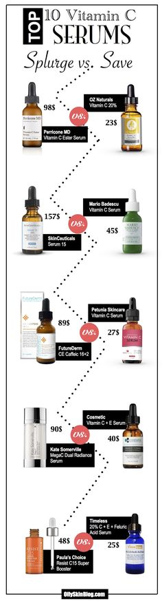 This shows some really good Vitamin C Serums!