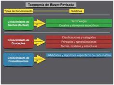 Más sobre la taxonomía de Bloom y el flipped classroom… | The Flipped Classroom