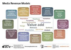 Media Revenue models - Framework by media keynote speaker Ross Dawson Business Planning, Strategy Business, Contextual Advertising, Money Management, Project Management, Revenue Model, Internet Advertising, Value Proposition, Digital Media