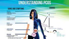 Azonban sokszor a fokozott szőrnövekedés betegség tünetére utal, például akiket érint a PCOS, ők gyakran küzdenek erős szőrösödéssel, mert ilyenkor több férfihormon termelődik a szerveztükben, így ilyenkor a szőrök eltávolításon túl nagyon fontos egy alapos orvosi kivizsgáláson is részt venni.
