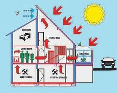 Summer Plan... Example Of Passive Solar House Plan Designed And Built By  Elaine Meinel Supkis 2000 ~ Culture Of Lifestyles... Detailed Explanation U2026