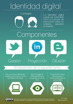 Infografía sobre la Identidad digital
