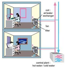 How HVAC Chillers Work