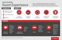 Oracle Hospitality: Guest Experience