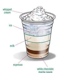 Iced White Chocolate Mocha recipe! I add vanilla syrup to the bottom and omit the whipped cream.