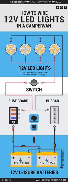 Creating a functional electrical system for your campervan conversion can be confuising. To help, read our helpful campervan electrical installation guides. Self Build Campervan, Build A Camper Van, Bus Camper, Camper Trailers, Truck Bed Camping, Van Camping, Panel Solar Casa, Minivan Camper Conversion, 12v Led Lights