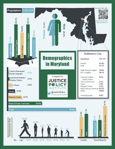 Some data behind Maryland's demographics. Learn more at JusticePolicy.org/MarylandMonth