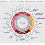 Importance of measuring a company's whole footprint courtesy of PwC