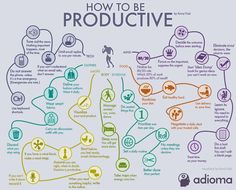 How To Be Productive business habits infographic self improvement self care infographics entrepreneur entrepreneurs business tips self help productive productivity entrepreneurship Self Development, Personal Development, People Infographic, Infographic Software, Infographic Posters, Coaching, Study Tips, Study Habits, Getting Things Done