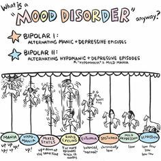 Self Care Tips and Products by Motivational Tattoos - Today is World Bipolar Day. At any one time 51 million people worldwide suffer from bipolar disorder. How do you describe a mental illness to someone who has never experienced it? This art by Ellen Forney (ellenforney.com) illustrates the alternating episodes of mood disorders.  www.dealwithmentalillness.com
