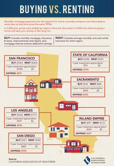 Renting vs. Buying in California | C.A.R. One Cool Thing Realtor, Michelle Derk, www.michellederk.com The  Home match maker#homematchmaker #yeg #michellederk #yeghomes