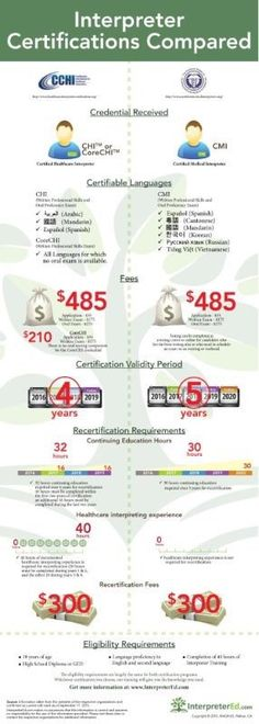 Comparing #Healthcare and #Medical Interpreter Certification #1nt ...