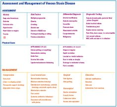 venous and arterial ulcers Nursing Labs, Nursing Notes, Vascular Ultrasound, Occupational Therapy Assistant, Best Nursing Schools, Vascular Disease, Wound Care, Nursing Programs, Varicose Veins