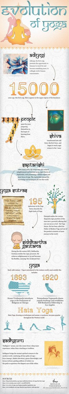 the evolution of yoga