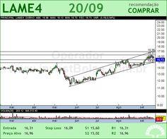 LOJAS AMERIC - LAME4 - 20/09/2012 #LAME4 #analises #bovespa