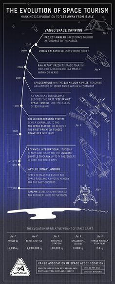 The Evolution of Space Tourism infographic