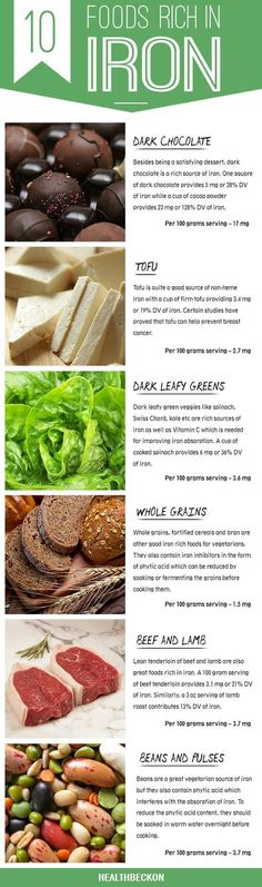 While heme iron can be easily absorbed, non-heme iron requires Vitamin C for proper absorption. Another way to boost your intake of iron is to combine iron rich foods with Vitamin C rich foods. Given below are some foods that are the best dietary sources of iron and should form part of your diet.