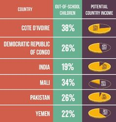 New analysis from the Results for Development Institute sheds light on the cost to countries' economies from out-of-school children. Among the most alarming revelations is that, if unaddressed, out-of-school children can cost as much as 7% of a country's GDP, depending on the country and the size of the out-of-school population.