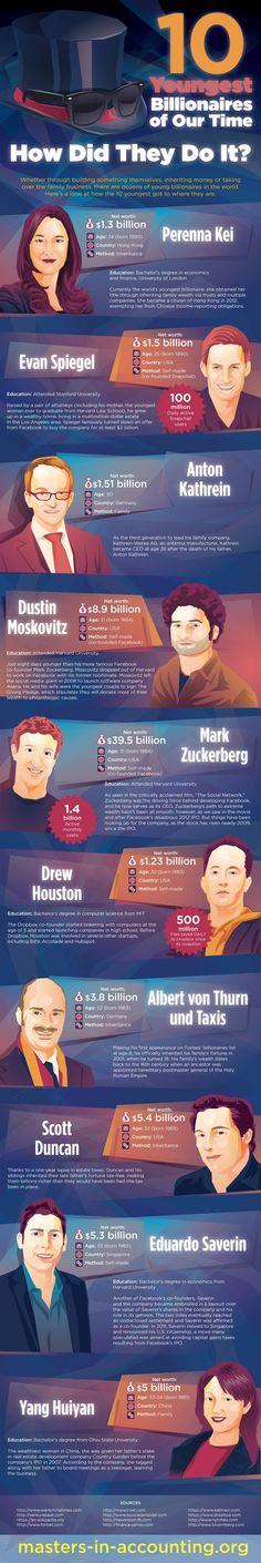 How 10 of the World's Youngest Billionaires Made Their Fortune - #Infographics #billionaires #dollar #position #number