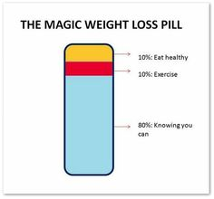 The magic weight loss pill.