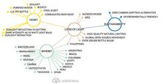 #LiterOfLight is a wonderful mission, bringing #light to the #world. #mindmap #wikibrains