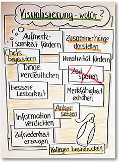 Lichtblick-Flipchart Zweck Kreatives Visualisieren Train The Trainer, Neat Handwriting, Work Train, Visual Learning, Hand Drawn Lettering, Sketch Notes, Design Thinking, Coaching, How To Draw Hands