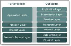 Networking: TCP/IP Model vs OSI Model