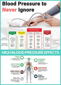What Is Blood Pressure, Reducing High Blood Pressure, Blood Pressure Chart, Healthy Blood Pressure, Blood Pressure Remedies, Health Facts, Walls, Heart, Stress