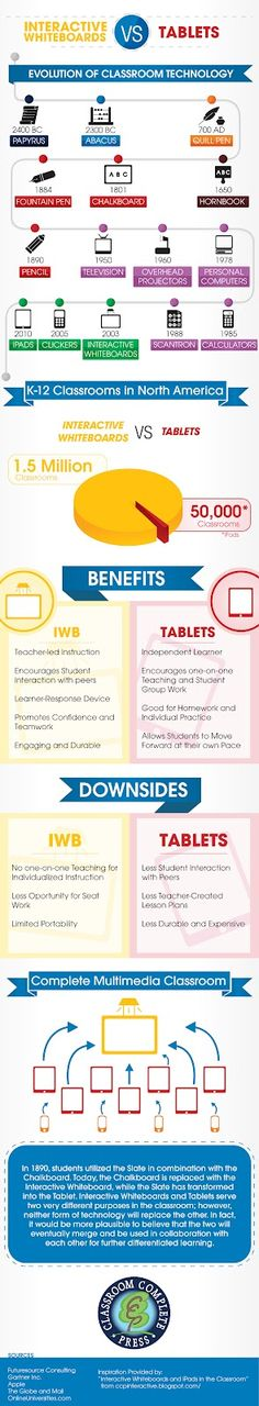 Infographic: Interactive Whiteboards vs. Tablets