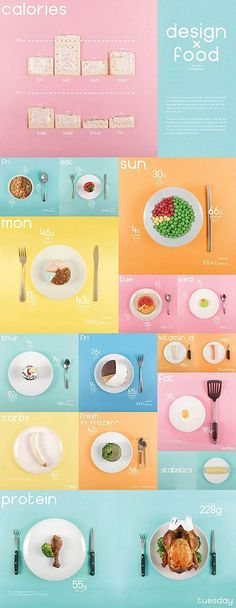 British Designer Ryan MacEachern decided to take his diet to the next level by using some design to spice things up. This project explores the nutritional values of the diet and presents it in a contrasting way, it juxtaposes the dull and boring appearance of the food he was eating by presenting the data using colourful vibrant foods. Enjoy!