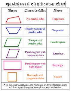 Mrs. Lyon's Blog - Teaching: The Art of Possibility: Quadrilateral project with the Geoboard app (and a AWESOME Giveaway!)