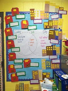 This is wonderful visual activity for students to see the similarities and differences between types of communities. By incorporating pictures that relate to the different communities, visual learners will pick up on those picture cues as well. Kindergarten Social Studies, Social Studies Activities, Teaching Social Studies, Writing Activities, In Kindergarten, Social Studies Communities, Types Of Communities, Communities Unit, Chalk Talk