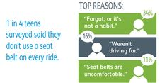 Fact: 1 in 4 teens don't buckle up on every ride. Find out why: http://www.safekids.org/infographic/infographic-teens-cars #teensincars