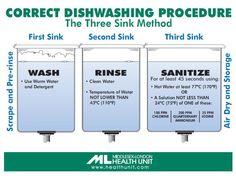 Correct Dishwashing Procedure – The Three Sink Method