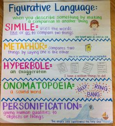 Writing Anchor Charts to Use in Your ClassroomAwesome Writing Anchor Charts to Use in Your Classroom Light Drawing - Fun And Developing Toy - Figurative Language - what works in the classroom anchor chart 6th Grade Ela, 4th Grade Writing, 5th Grade Reading, Teaching Writing, Teaching Plot, Fourth Grade, Second Grade, Teaching Poetry, Teaching Grammar