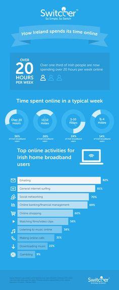 How Ireland consumer