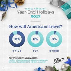Is your car road-trip ready for year-end holiday travel? million Americans will take a road trip for the holiday. Winter Travel, Holiday Travel, International Holidays, Holidays 2017, Road Trip, Vacation, How To Plan, American, Celebrities