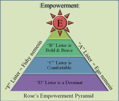 Roseu0027s Empowerment Pyramid    I Absolutely Love This, Itu0027s Great!