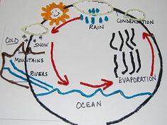 Water Cycle with wiki sticks
