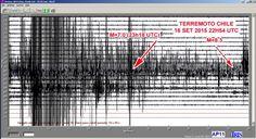 Disso Voce Sabia?: Vídeo: Sismógrafo registra ondas sísmicas chegando a São Paulo