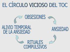 Circulo vicioso del TOC.