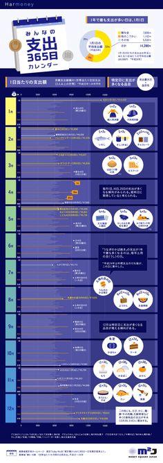 【インフォグラフィック】1年で最も支出が多い日は…?みんなの支出365日カレンダー