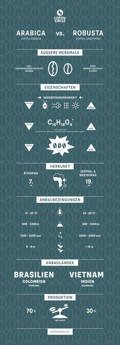 Infografik - Arabica vs. Robusta