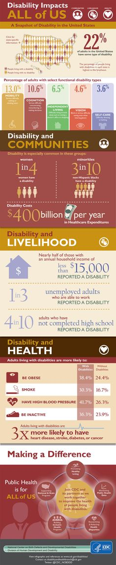 CDC infographic on Disability in the United States - July 2015.
