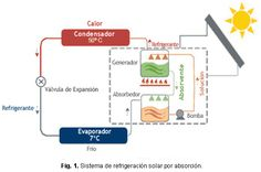 Sistema de refrigeración solar por absorción para la comunidad de Kumay en Ecuador